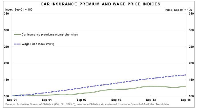 Figure 2.3—Car insurance premiums and wage price indices