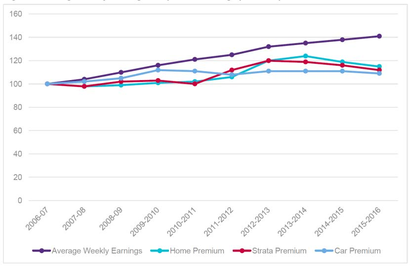 Figure 2.6—Average weekly earnings compared to average premium per $1000 sum insured