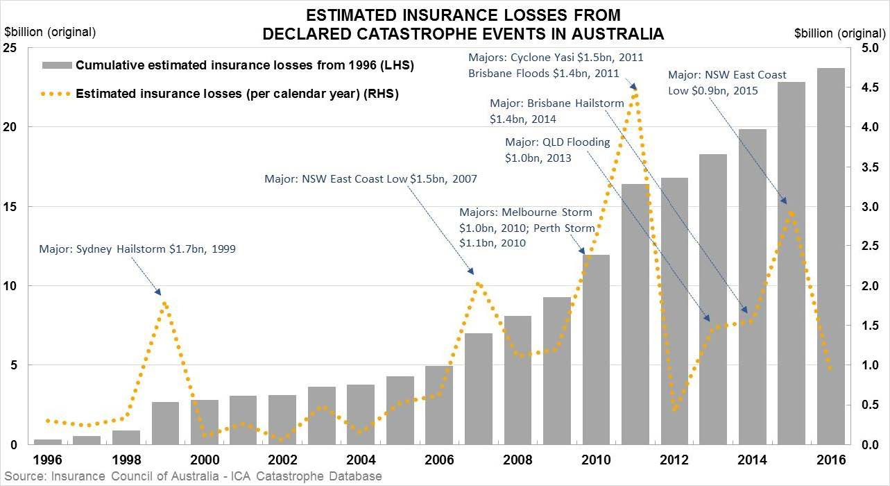 Figure 2.5—Estimated insurance losses from declared catastrophe events in Australia (1996–2016)