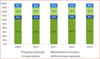 Figure 5.1—Stability in the forms of employment, 2009–2013, per cent of total workforce