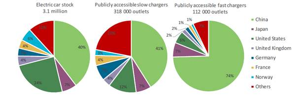 Figure 2.1: Electric car stock and publicly accessible charging outlets by type and country, 2017