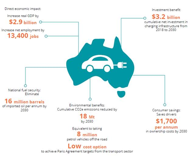 Figure 3.1: Projected economic benefits of high EV uptake in Australia between 2018 and 2030