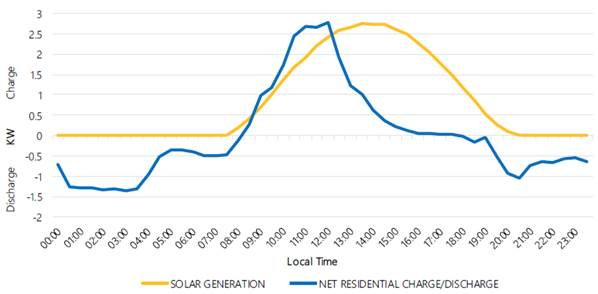 Graph 3.1: National Energy Market battery charge and discharge profile overlaid with PV generation