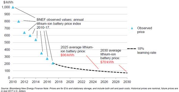 Figure 4.1: Lithium-ion battery prices, historical and forecast