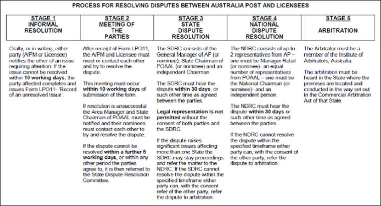 Figure 6.1: Dispute resolution processes between Australia Post and licensees