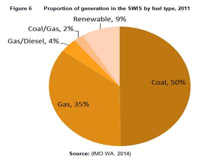Figure 2.2 Electricity generation mix in the SWIS (2011)