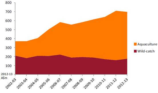 Figure 7.1: Real gross value of Tasmanian fisheries production, 2002–03 to 2012–13
