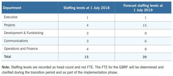 Table 4.1–Great Barrier Reef Foundation staffing levels