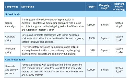 Table 4.2: Fundraising component summary