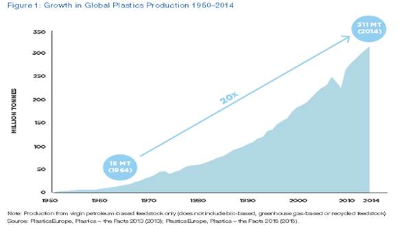 Figure 2.1: Growth in global plastics production 1950–2014