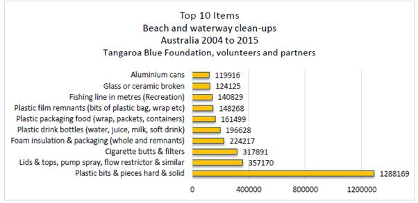 Figure 2.2: Top 10 items from Australian beaches and waterways