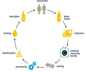 Figure 2.2—Construction waste recycling and glass reprocessing