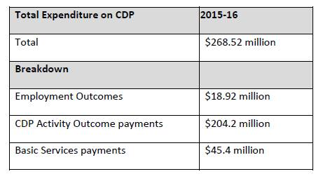 Table 2.1—CDP expenditure for 2015 ? 16[50]