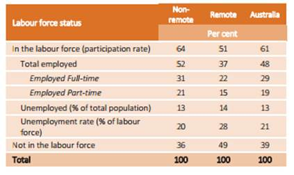 Table 3.1—Labour force status of Indigenous Australians aged 15? 64 years, by remoteness, 2014 ? 15