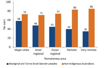 Figure 3.2—Employment rate by Indigenous status persons aged 15–64 years, by remoteness, 2014–15