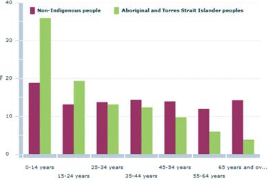 Figure 3.3—Age structure by Indigenous status