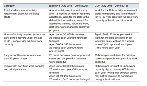 Figure 4.2—Comparison of activity requirements—JobActive and CDP
