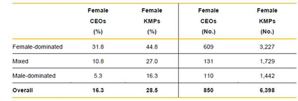 Figure 2.4—Proportion of female KMPs and CEOs, WGEA data, 2015 ? 16