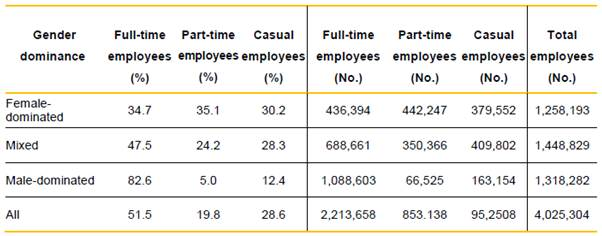 Figure 3.1—Proportion and number of full-time, part-time and casual employees, WGEA data 2015 ? 16