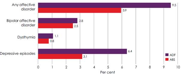 Figure 2.1-Estimated prevalence of
