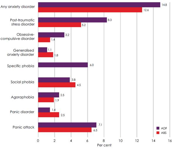 Figure 2.2–Estimated prevalence of 12-month anxiety disorders, ADF and ABS data