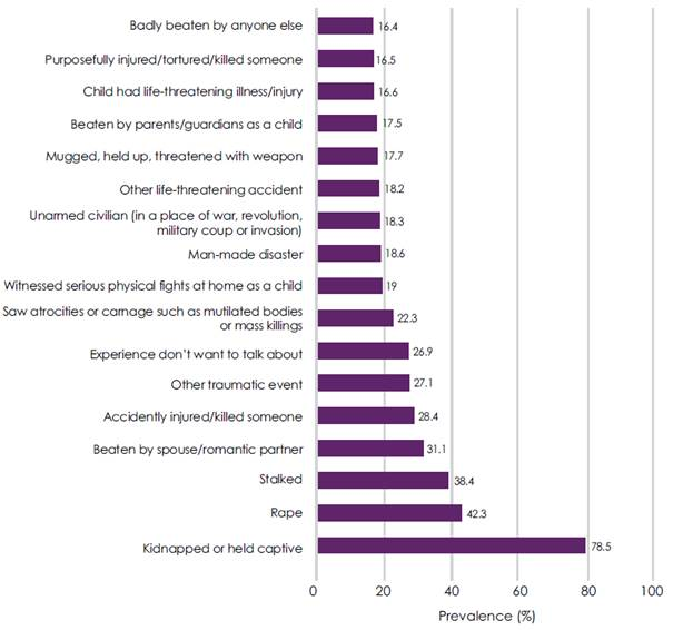 Figure 2.5–Estimated prevalence of post-traumatic stress disorder from specific event types