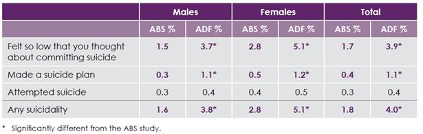 Table 2.5–Estimated prevalence of 12-month suicidality, by sex, ADF and ABS data