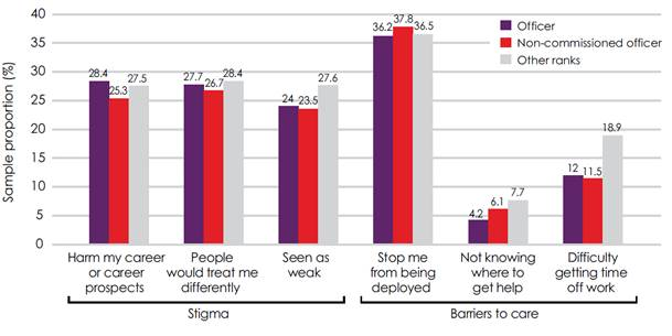 Figure 5.1 – Estimated prevalence of stigma and barriers to care, by rank