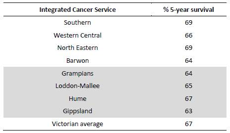 Table 5: Five-year survival rates for Victorian Integrated Cancer Services