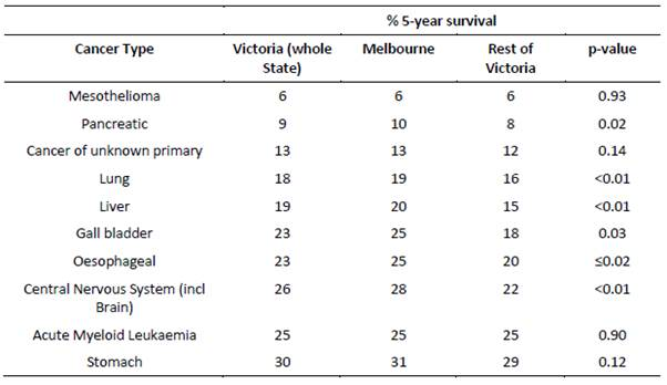 Table 6: Five-year survival for low survival cancers between metropolitan Melbourne and rest of Victoria