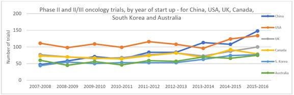 Figure 9: Phase II/III and III oncology trials, by year of start-up - for China, USA, UK, Canada, South Korea and Australia