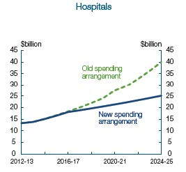 Figure 1—projected hospital funding cuts from the 2014­15 Budget