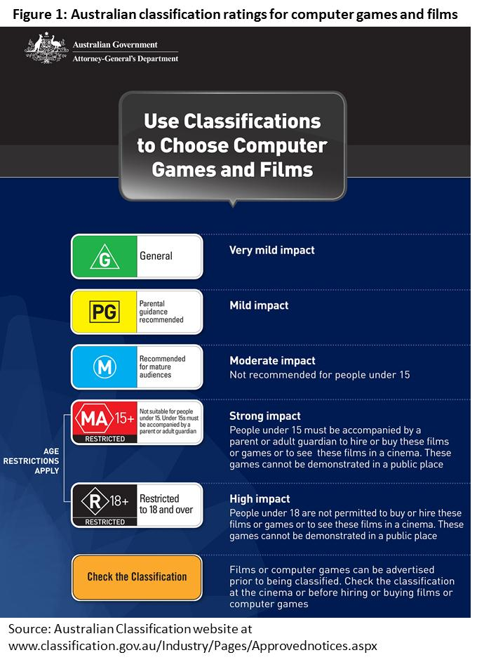 a report on the classification of a film Showing films in public you need a 'non-theatrical' film licence to show films and tv programmes  search the british board of film classification (bbfc).