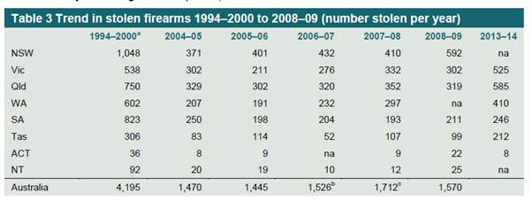 table 3: trend in stolen firearms 1994-2000 to 2008-09 number stolen per year)