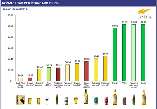 Table 2.2: Alcohol (non-GST) tax per standard drink, as at 1 August 2016