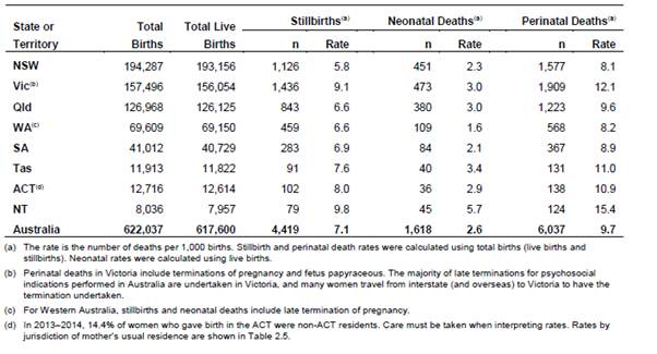 Table 2.2: Perinatal deaths by jurisdiction in Australia, 2013-14