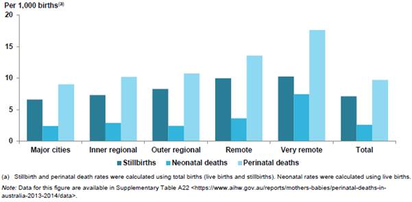 Figure 2.3: Perinatal mortality rates by remoteness of maternal residence in Australia, 2013-14