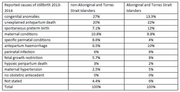 Table 2.5: Perinatal Society of Australia and New Zealand Perinatal Death Classification (PSANZ-PDC) cause of stillbirth comparing non-Aboriginal and Torres Strait Islander women and Aboriginal and Torres Strait Islander women, 2013-14