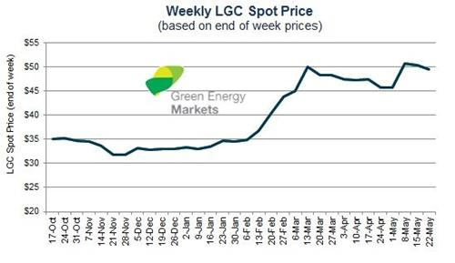 Figure 7 Weekly Lgc Spot Price October 2017 To May