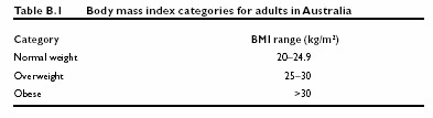 Body mass index categories for adults in Australia