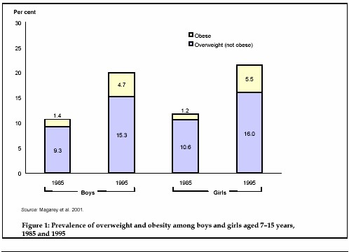 Prevalence of overweight and obesity among boys and girls aged 7-15 years, 1985 and 1995