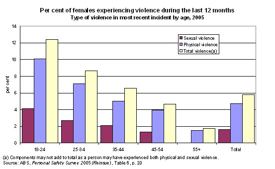 Per cent of females experiencing violence during the last 12 months