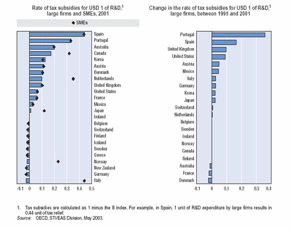 Tax treatment of R&D by OECD countries