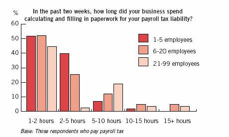In the past two weeks, how long did your business spend calculating and filling in paperwork for your payroll tax liability