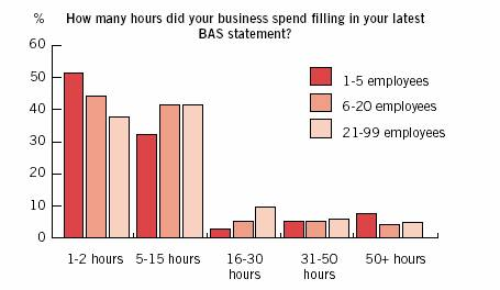 How many hours did your business spend filling in your latest BAS statement?