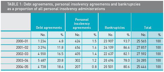 Debt agreements, personal insolvency agreements and bankruptcies