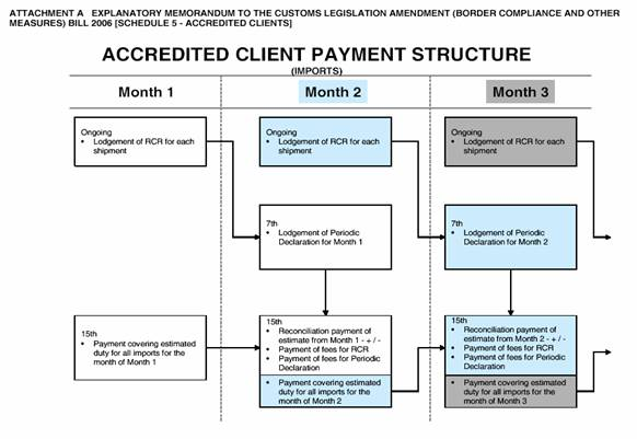 Accredited client payment
