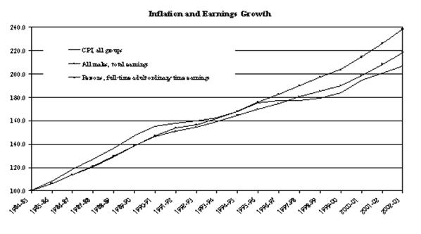 Inflation and Earnings Growth