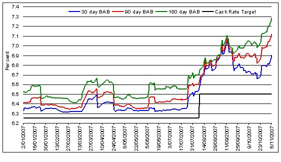 Chart 2 Short Term Market Rates Compared To The Cash Rate