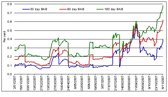 Chart 3 Short Term Market Rate Margins Compared With The Rba Cash